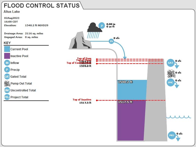 USACE Tulsa Reservoir Graphic for Altus-Lugert Lake