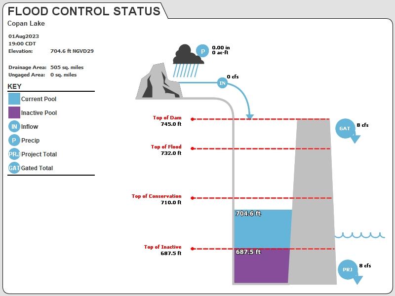 COPA Status Image