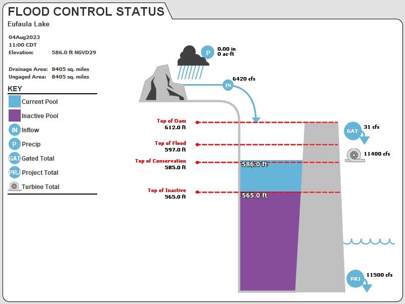 EUFA Status Image