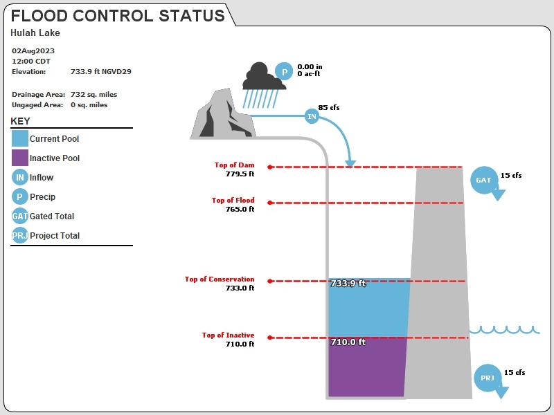 HULA Status Image