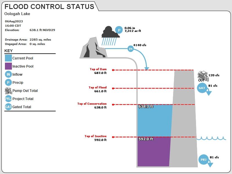 OOLO Status Image